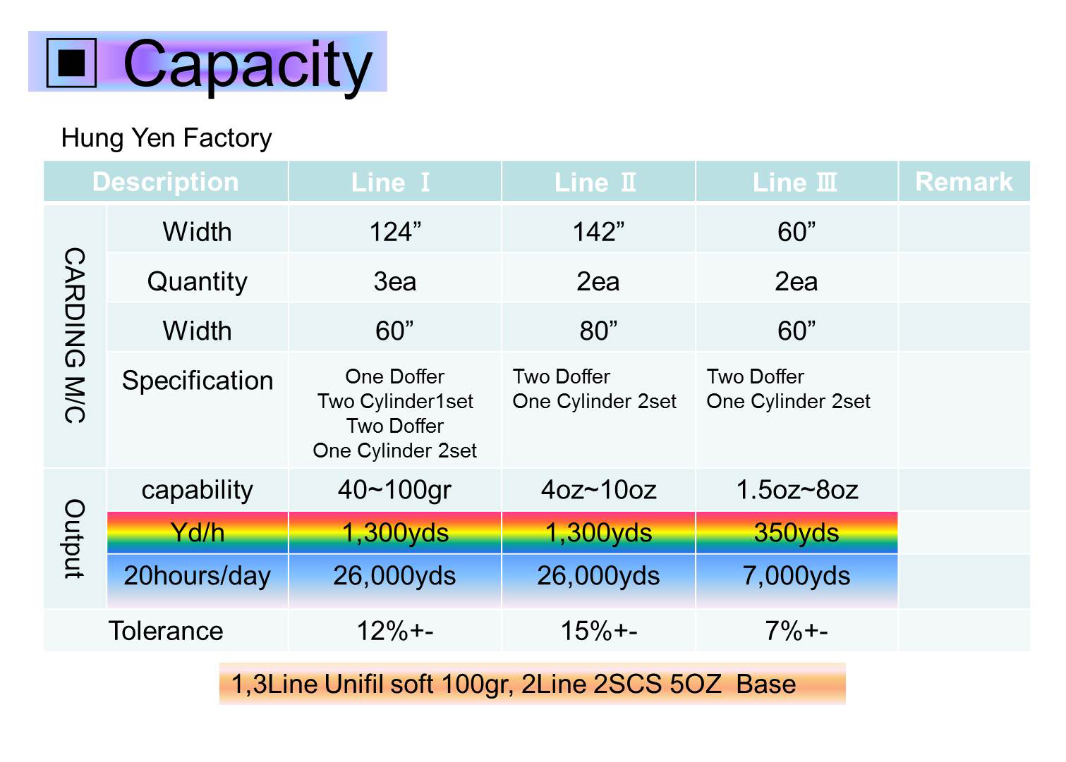FACTORIES & PRODUCTION SCALE